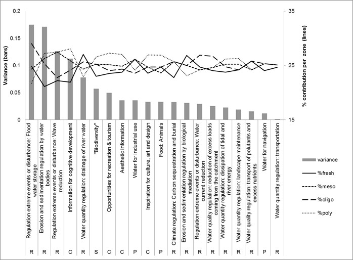 Figure 8: Ecosystem service importance score variance between salinity zones (score units 1-5), and relative score differences between salinity zones (per ES: % of summed estuary scores to total summed scores). Service categories are indicated (P=provisioning, R=regulating, C=cultural , S=Supporting)