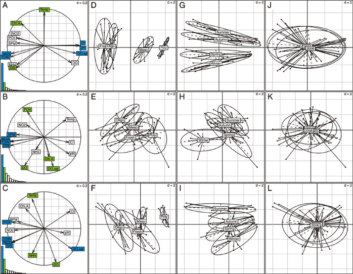 "Fig. 17 Separate PCA performed on each estuarine dataset: first row, Scheldt, second row, Elbe, third row, Humber. A – C) Correlation circles and eigenvalues diagrams, blue labels indicate the variables which contribute to 50 % of the first axis variance, green labels indicate the variables which contribute to 50 % of the second axis variance. D – F) Statistical units (salinity zone × season × year) grouped per salinity zone. G – I) Statistical units grouped per season. J – L) Statistical units grouped per year. ""d"" indicate the grid scale."