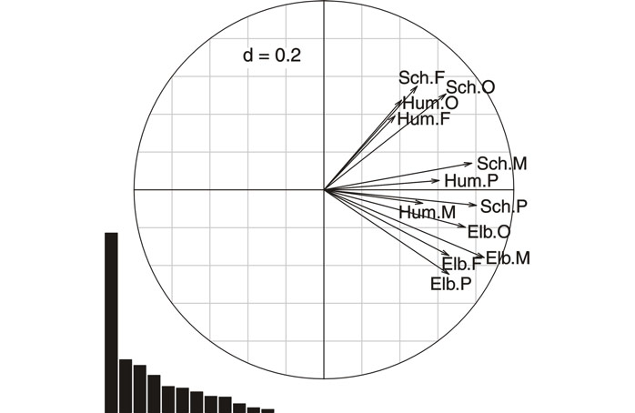 "Fig. 19 PTA, Correlation circle of the interstructure. The eigenvalues diagram indicates a highly dominant first value (41,6 %) evidencing common structural similarities among the estuarine zones (contiguous vectors). For labels, see table 4. ""d"" indicates the grid scale."
