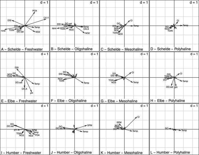 "Fig. 22 PTA, intrastructure, descriptors. It consists in the projection of the columns of the initial tables (physicochemical descriptors) as passive elements on the axes of the compromise. Combined to figure 19, vectors positions indicate the physicochemical context, and vector lengths indicate the extent of the variations between seasons. For clarity, only the labels of the most contributing variables are indicated. ""d"" indicates the grid scale."