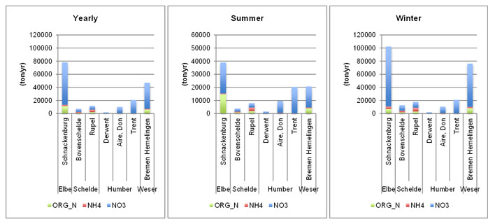 Fig. 36 Six-year average nitrogen input (nitrate, ammonium and organic nitrogen in ton/yr) from the upper boundaries and main tributaries for Elbe, Scheldt, Humber and Weser on a yearly basis and for winter and summer period. Summer = June, July, August