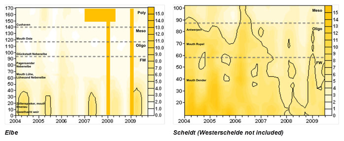 Fig. 47 Spatial (TIDE km) temporal (years) distribution of biological oxygen demand (BOD, mg O2/l) for the Elbe and Scheldt. Main tributaries and recognizing sampling points are shown in the surfer plots. Biological oxygen demand is not measured within the Westerschelde and therefore the surfer plot for the Scheldt only goes up to the boundary between the Netherlands and Belgium. Within the Humber and Weser biological oxygen demand is not measured at all and therefore not represented here. The contours displayed here, represent a biological oxygen demand of 5 mg O2/l. Missing data in the time-distance plots are represented as solid filled rectangles.