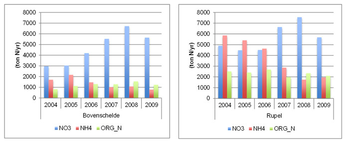 Fig. 48 Yearly changes in nitrogen input in the Scheldt estuary for the most upstream boundary (Bovenschelde) and the main tributary (Rupel) in ton N/yr.