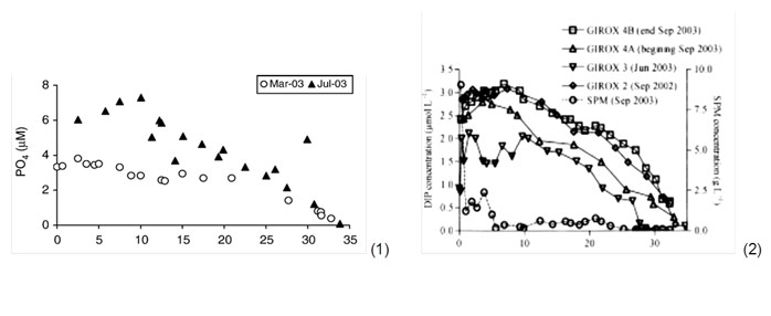 Fig. 4 Left: (1) Bell-shaped profiles for phosphate release near PSU salinity 10 range for the Scheldt in March and July 2003 (van der Zee et al. 2007), Right: (2) Bell-shaped profiles for phosphate release in the 0 to 12 PSU salinity range for the Gironde during the several GIROX cruises in January and September 2002-2003 (Deborde et al. 2007).