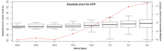 Fig. 50 Time-dependent absolute error for estimates of gross primary production (GPP) calculated for a 1-year simulated oxygen series. Boxplots represent variance of the error (GPP estimate – GPP real). The red curve displays the average absolute error on the y-axis for clarity reasons.