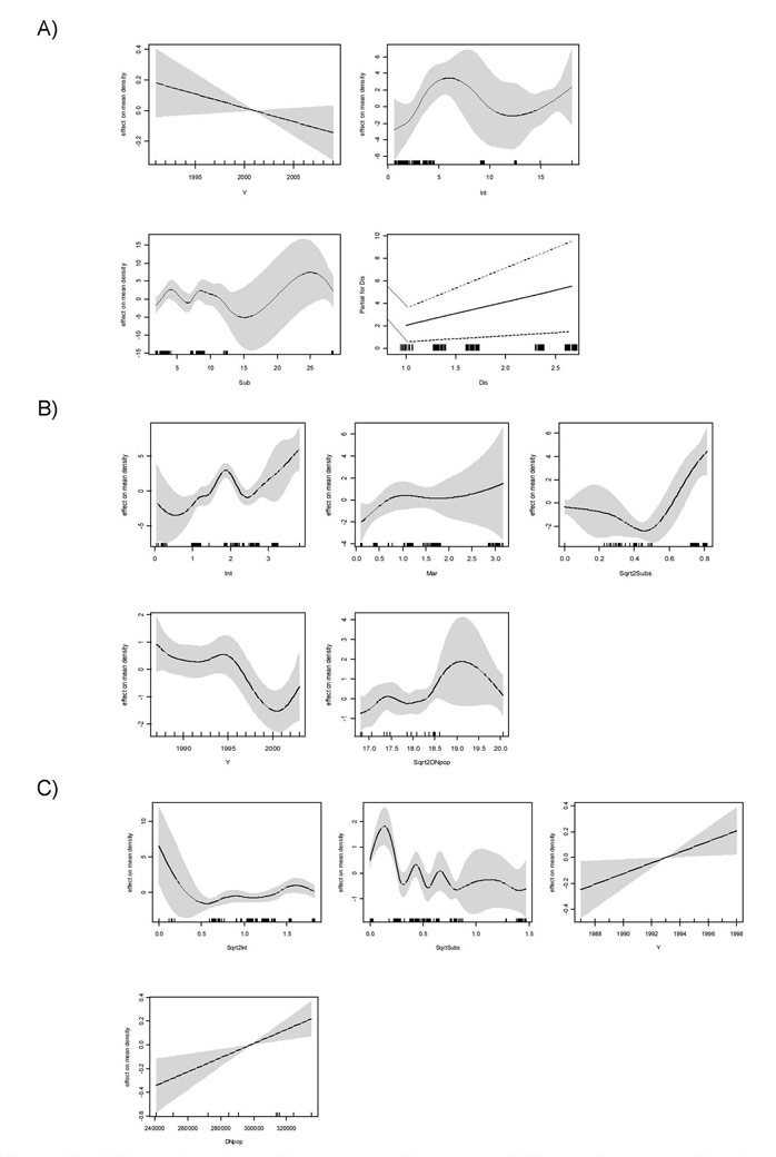 Figure 6.  Effect of each explanatory continuous variable on the mean density of Dunlin, measured as contribution on the linear term of the best selected model for the Humber (all environmental covariates) (A), Weser (habitat + Salinity zone (Salz)) (B) and Elbe (habitat + Salz) (C).  The fitted values are adjusted to average zero and the dotted bands indicate 95% pointwise confidence intervals.  Tick marks along the x-axis show the location of observations along the variable range.  The transformations of explanatory variables are abbreviated as follows: Sqrt, square root, Sqrt2, forth-root, Log, logarithmic transformation.