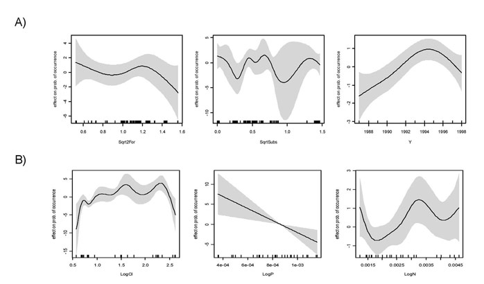 Figure 7.  Effect of each explanatory continuous variable on the probability of occurrence of Dunlin, measured as contribution on the linear term of the best selected model for the Elbe (habitat + Salz) (A) and Elbe (water quality) (B).  The fitted values are adjusted to average zero and the dotted bands indicate 95% pointwise confidence intervals.  Tick marks along the x-axis show the location of observations along the variable range.  The transformations of explanatory variables are abbreviated as follows: Sqrt, square root, Sqrt2, forth-root, Log, logarithmic transformation.