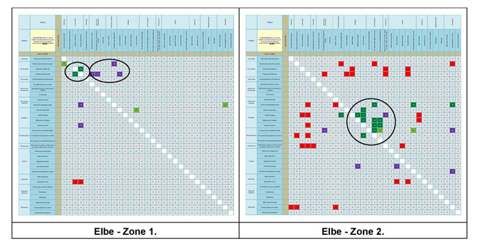 Figure 15a:  Main conflict scores for the Elbe Estuary.