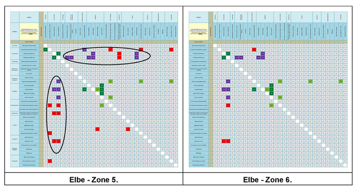 Figure 15c:  Main conflict scores for the Elbe Estuary.