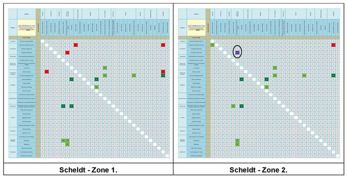 Figure 21a:  Main Conflict Scores for the Scheldt Estuary.
