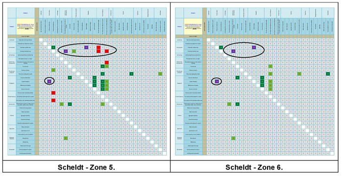 Figure 21c:  Main conflict scores for the Scheldt Estuary.
