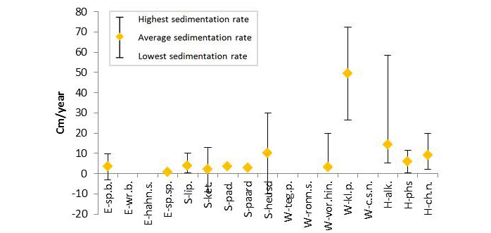 Figure 12: Average sedimentation rate per TIDE MRM with indication of the highest and lowest measured (or monitored) sedimentation rate as error bars