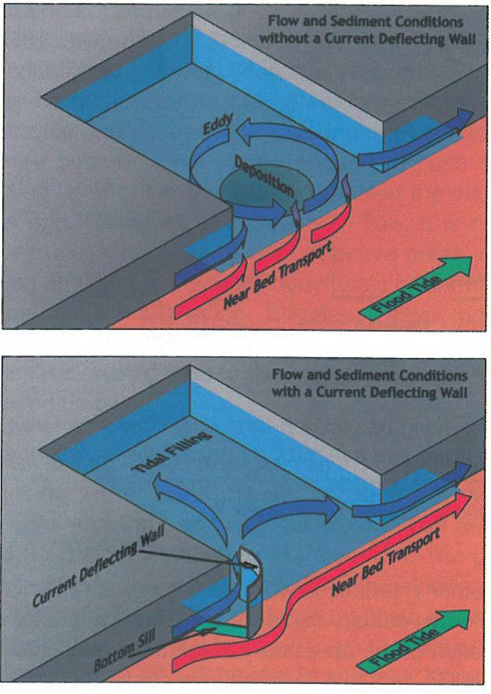 Figure 17: Scheme of current deflecting wall (PIANC, 2008)