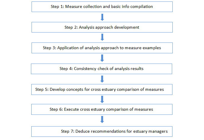 Figure 1: Overview on working steps