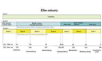 Fig. 3: Scheme of the zonation levels of the Elbe estuary