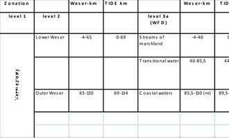 Table 4: Zonation levels of the Weser estuary